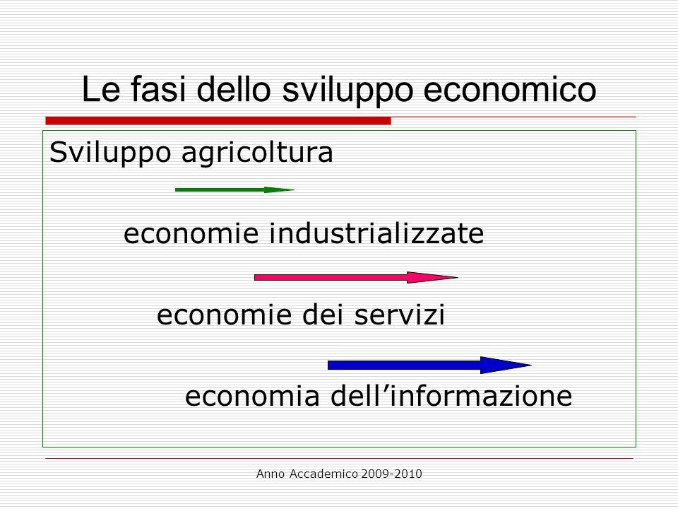 Le fasi dello sviluppo economico