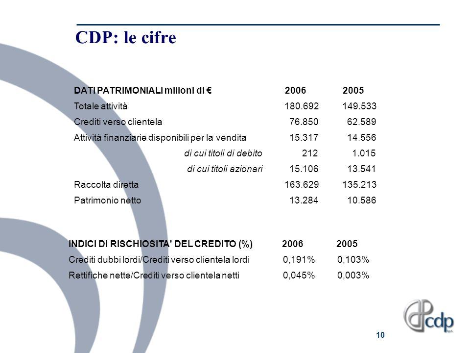 CDP: le cifre DATI PATRIMONIALI milioni di € 2006 2005 Totale attività