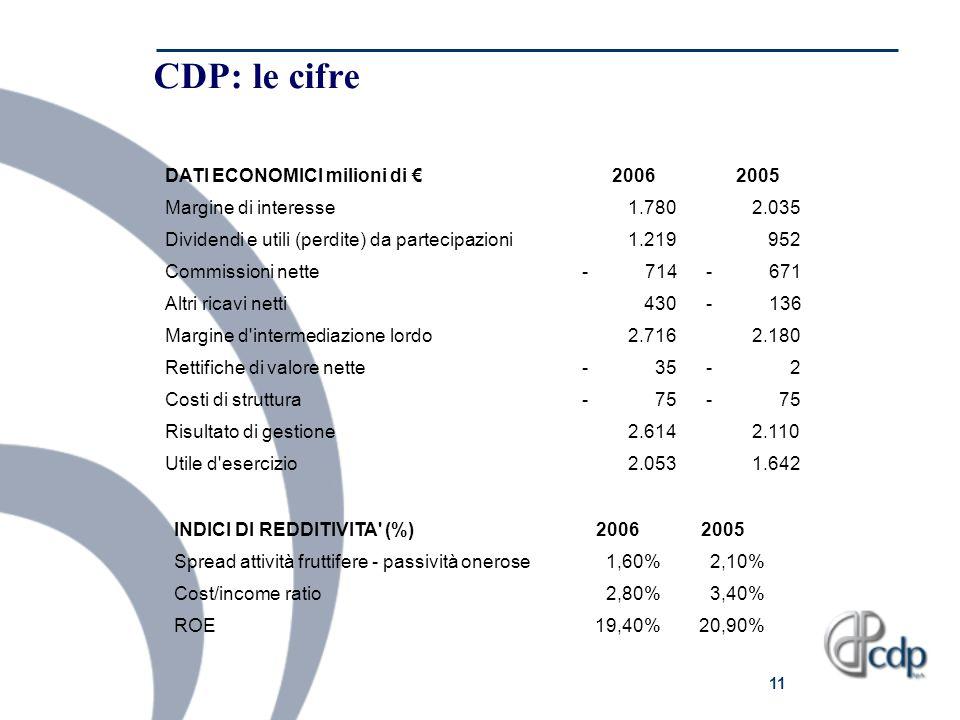 CDP: le cifre DATI ECONOMICI milioni di € 2006 2005