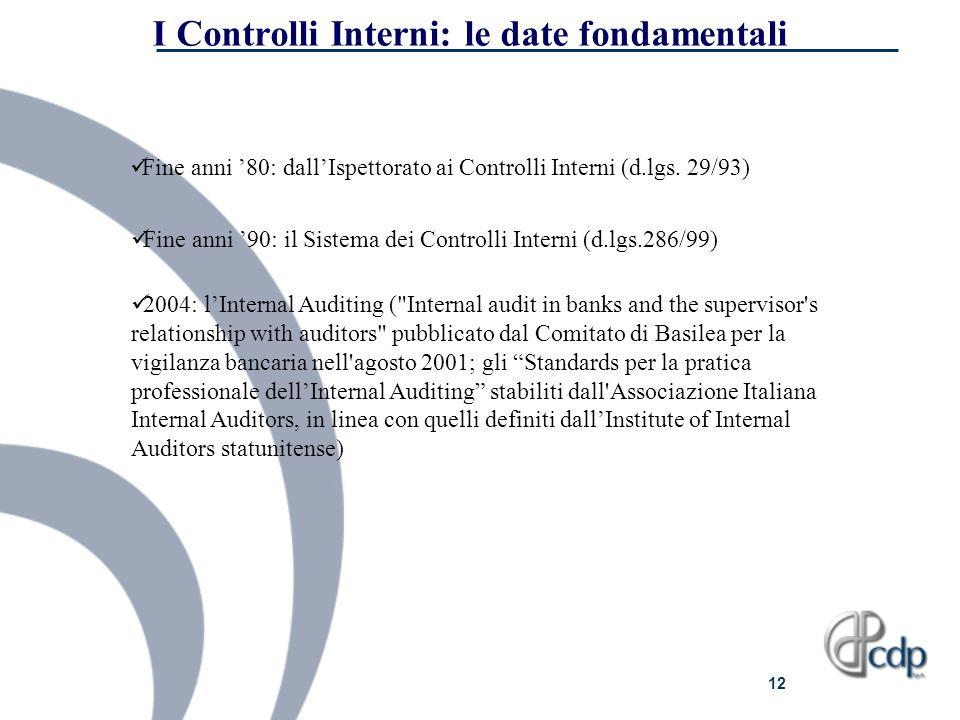 I Controlli Interni: le date fondamentali