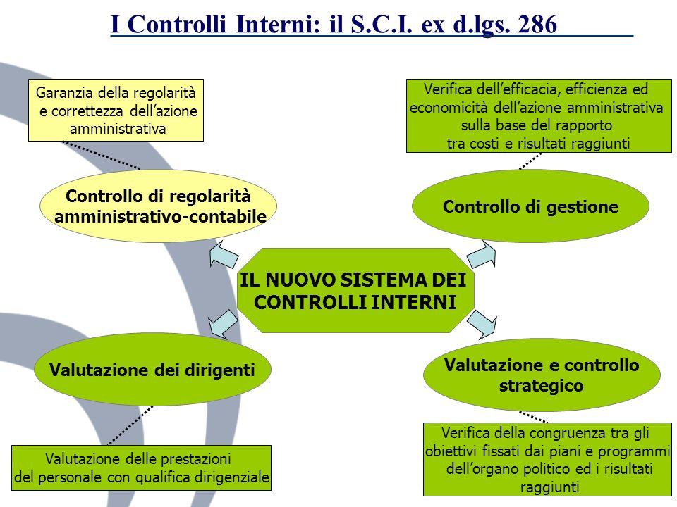 I Controlli Interni: il S.C.I. ex d.lgs. 286