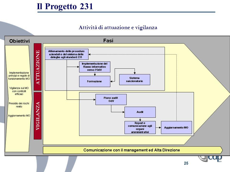Il Progetto 231 Attività di attuazione e vigilanza