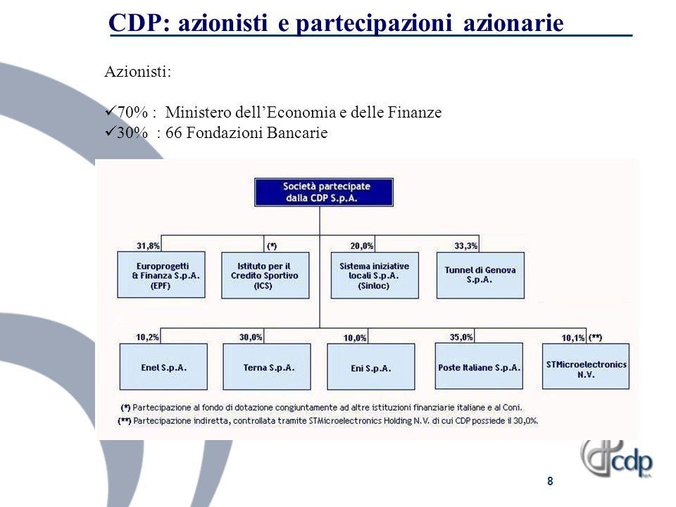 CDP: azionisti e partecipazioni azionarie