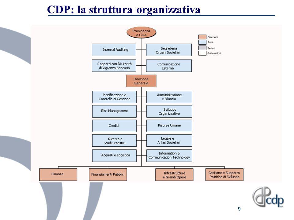 CDP: la struttura organizzativa