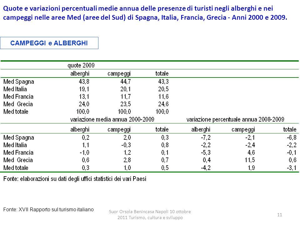 Quote e variazioni percentuali medie annua delle presenze di turisti negli alberghi e nei campeggi nelle aree Med (aree del Sud) di Spagna, Italia, Francia, Grecia - Anni 2000 e 2009.