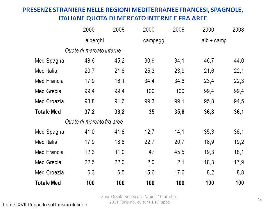 PRESENZE STRANIERE NELLE REGIONI MEDITERRANEE FRANCESI, SPAGNOLE, ITALIANE QUOTA DI MERCATO INTERNE E FRA AREE