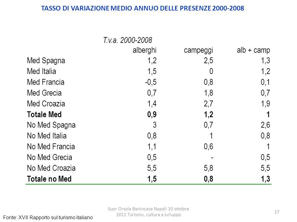 TASSO DI VARIAZIONE MEDIO ANNUO DELLE PRESENZE 2000-2008