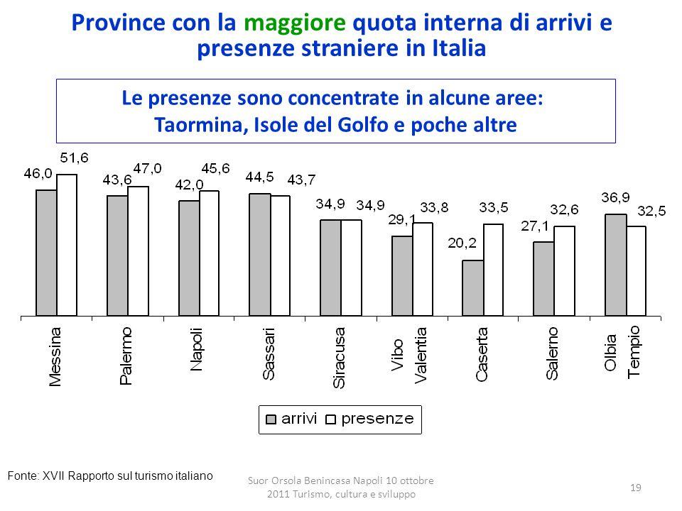 Province con la maggiore quota interna di arrivi e presenze straniere in Italia
