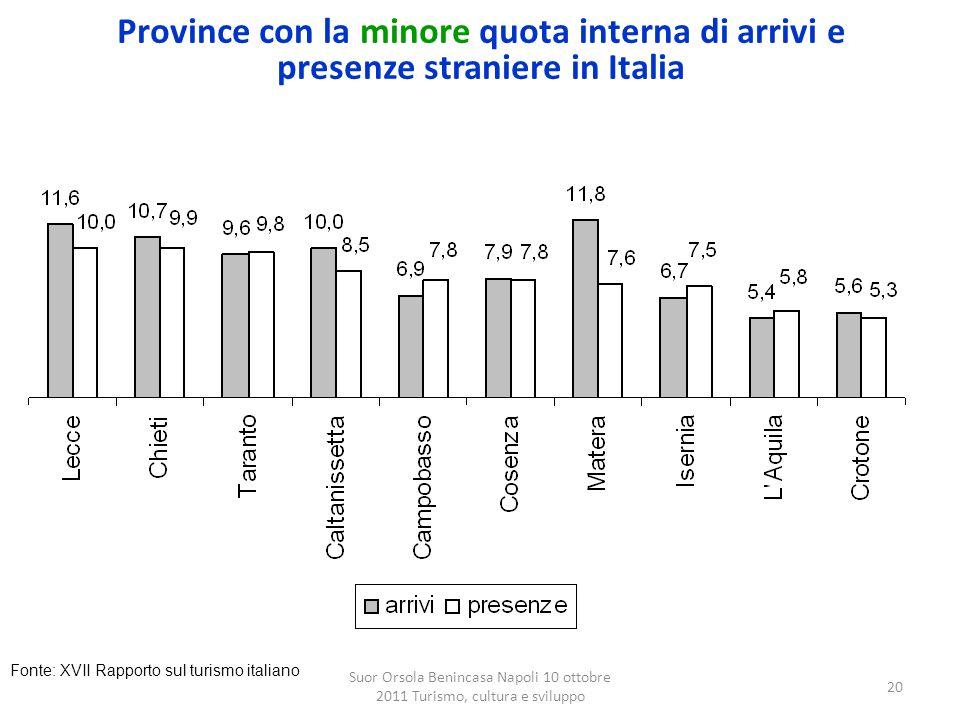 Province con la minore quota interna di arrivi e presenze straniere in Italia