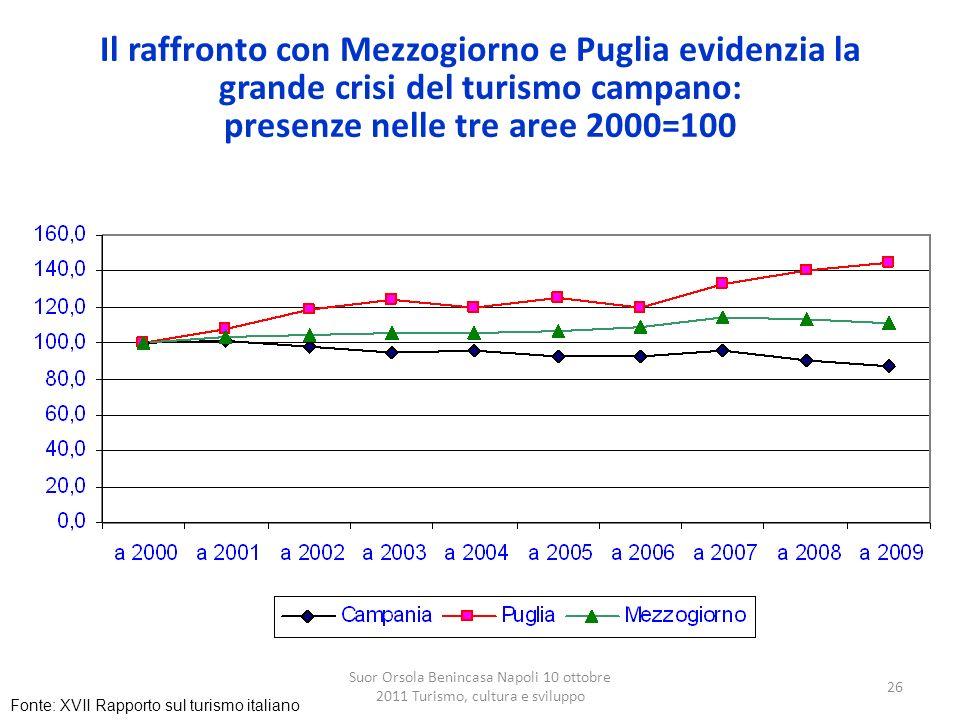 Il raffronto con Mezzogiorno e Puglia evidenzia la grande crisi del turismo campano: presenze nelle tre aree 2000=100