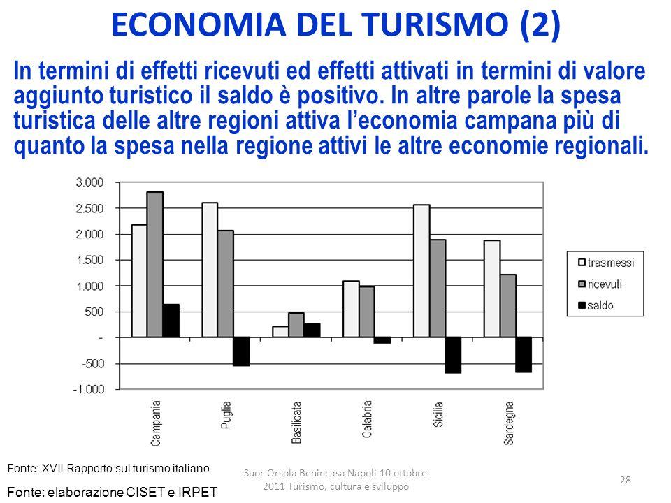 ECONOMIA DEL TURISMO (2)