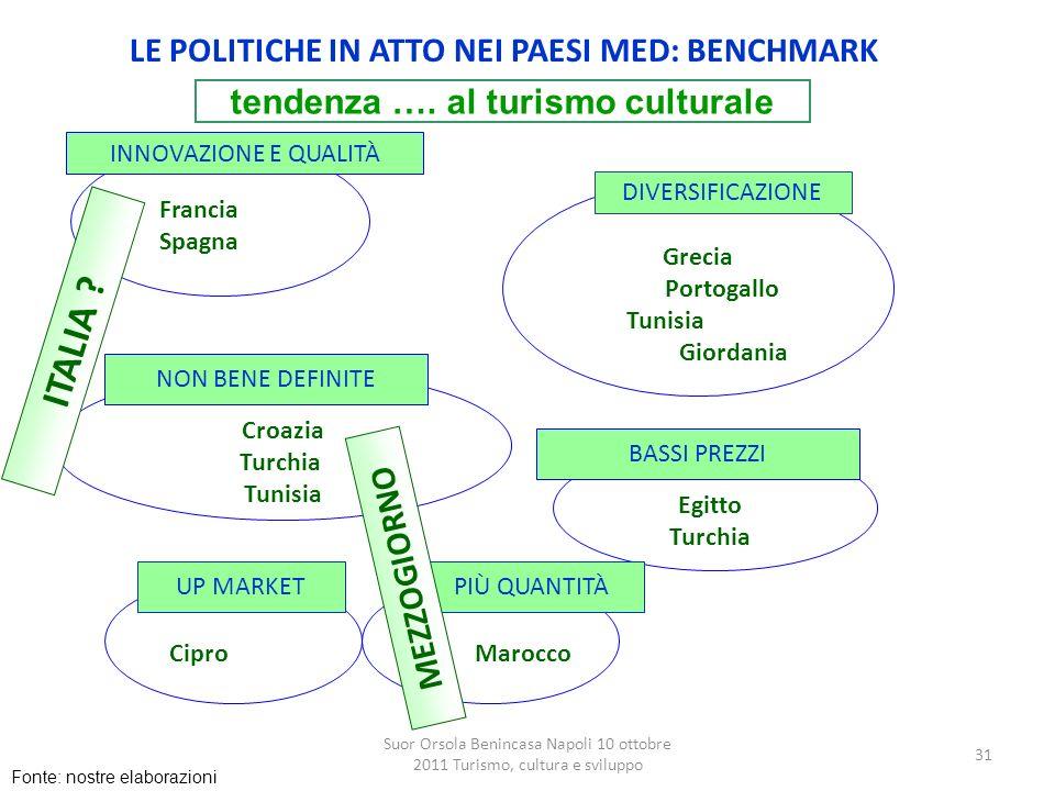 ITALIA LE POLITICHE IN ATTO NEI PAESI MED: BENCHMARK