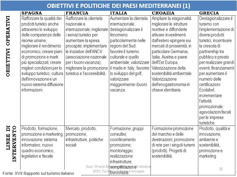 OBIETTIVI E POLITICIHE DEI PAESI MEDITERRANEI (1)