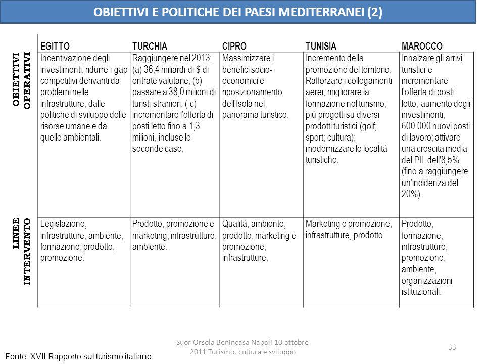 OBIETTIVI E POLITICHE DEI PAESI MEDITERRANEI (2)