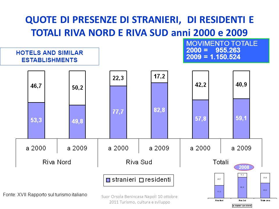 QUOTE DI PRESENZE DI STRANIERI, DI RESIDENTI E TOTALI RIVA NORD E RIVA SUD anni 2000 e 2009