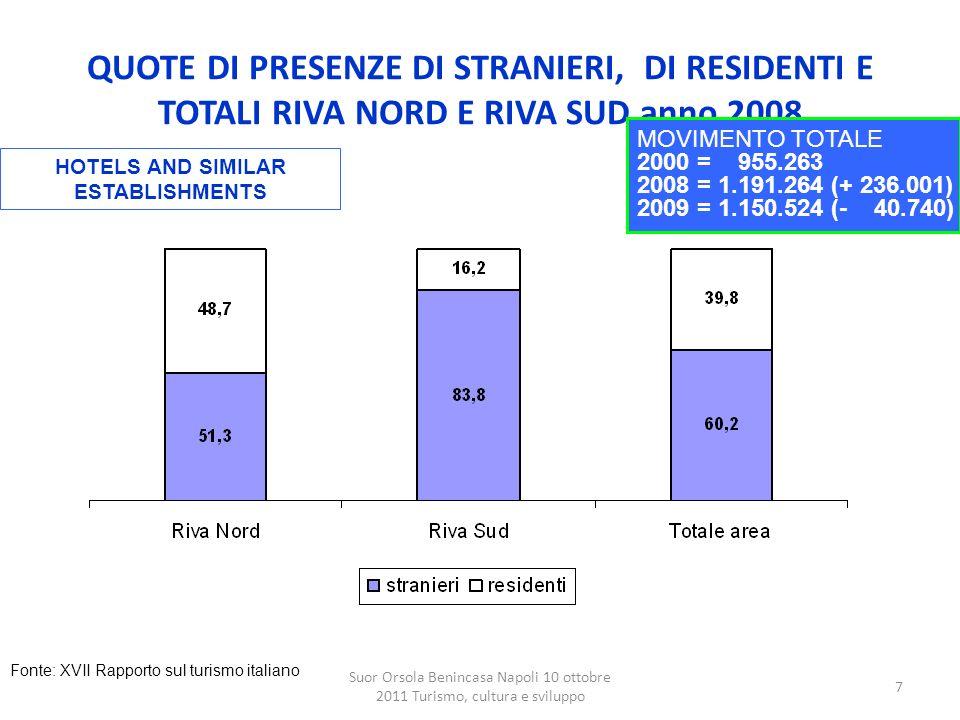 QUOTE DI PRESENZE DI STRANIERI, DI RESIDENTI E TOTALI RIVA NORD E RIVA SUD anno 2008