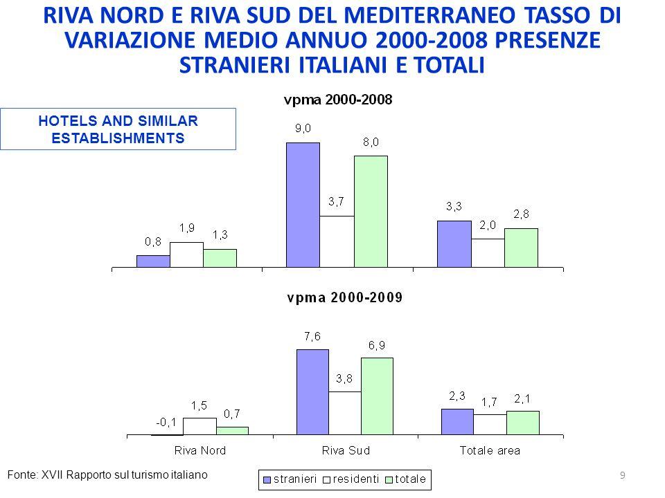 RIVA NORD E RIVA SUD DEL MEDITERRANEO TASSO DI VARIAZIONE MEDIO ANNUO 2000-2008 PRESENZE STRANIERI ITALIANI E TOTALI