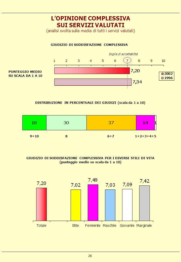 L'OPINIONE COMPLESSIVA SUI SERVIZI VALUTATI