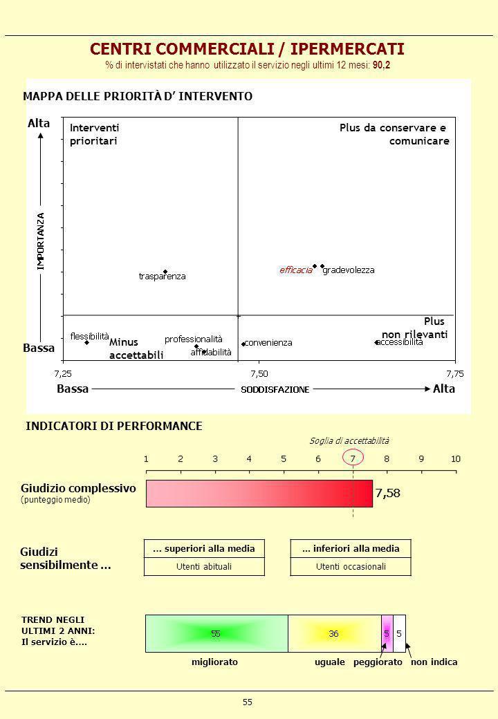 CENTRI COMMERCIALI / IPERMERCATI