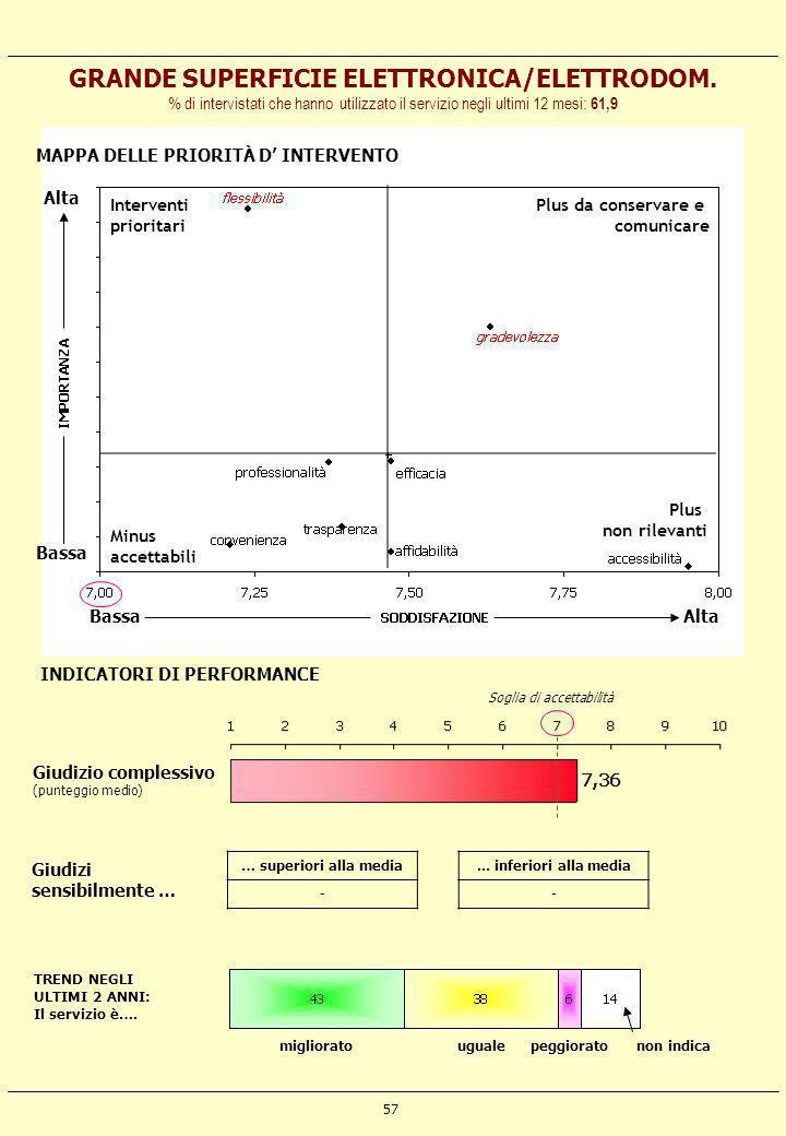 GRANDE SUPERFICIE ELETTRONICA/ELETTRODOM.