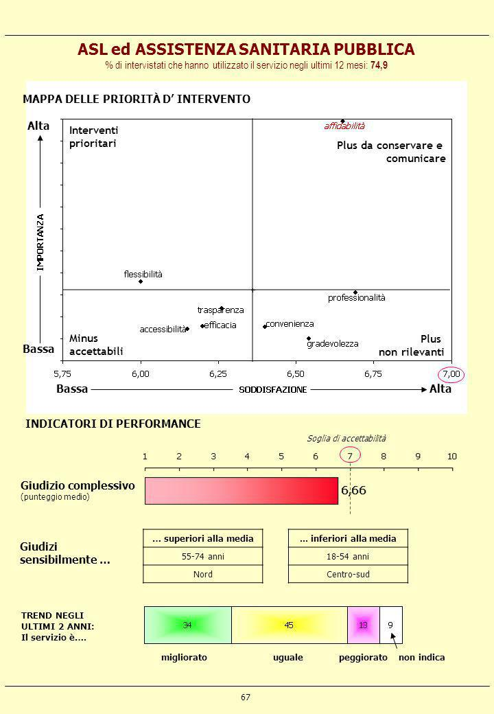 ASL ed ASSISTENZA SANITARIA PUBBLICA