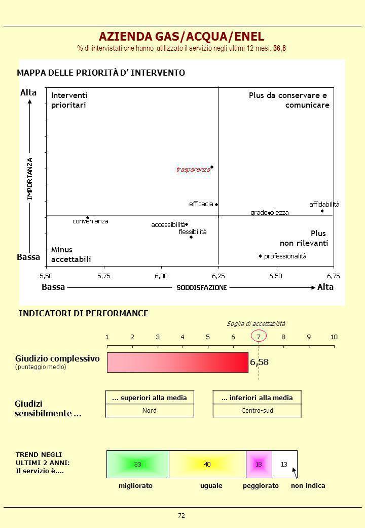 AZIENDA GAS/ACQUA/ENEL