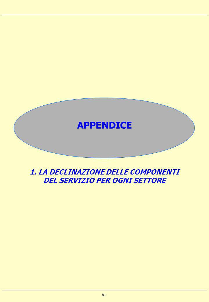 1. LA DECLINAZIONE DELLE COMPONENTI DEL SERVIZIO PER OGNI SETTORE