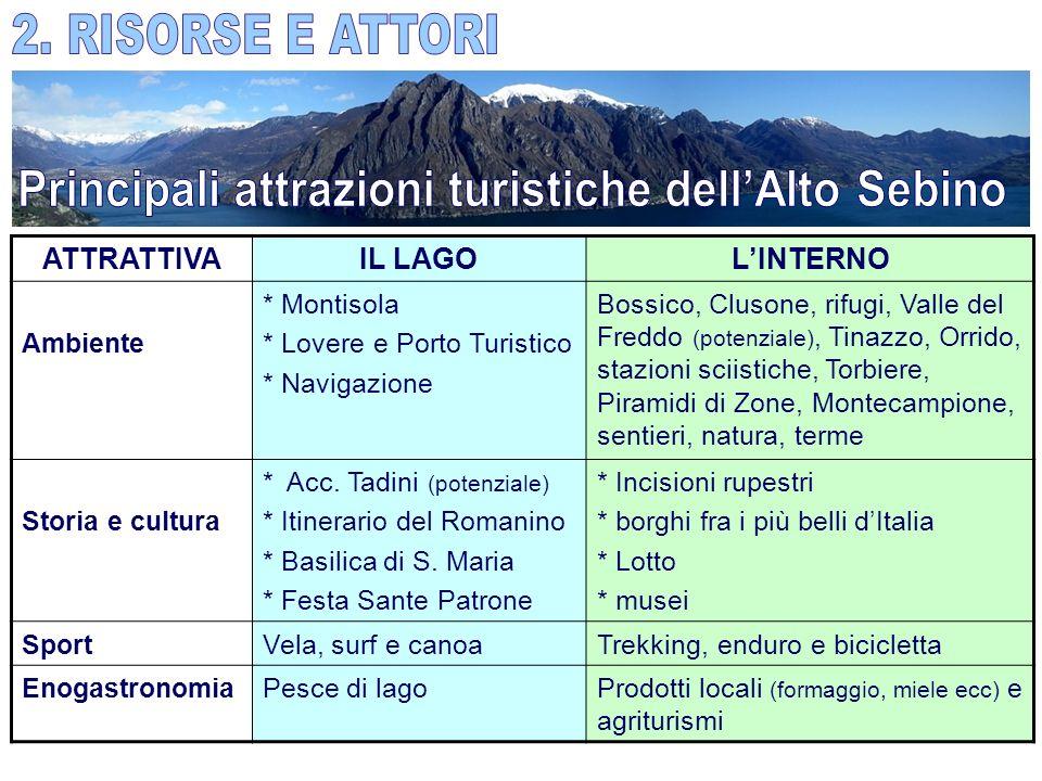 Principali attrazioni turistiche dell'Alto Sebino