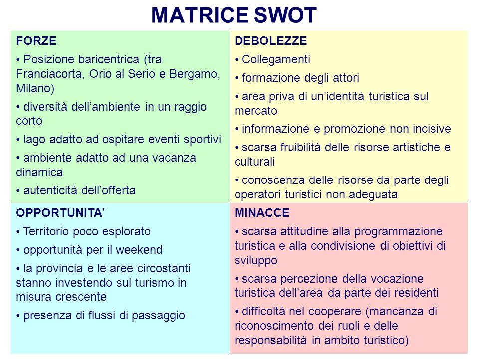 MATRICE SWOT FORZE. Posizione baricentrica (tra Franciacorta, Orio al Serio e Bergamo, Milano) diversità dell'ambiente in un raggio corto.