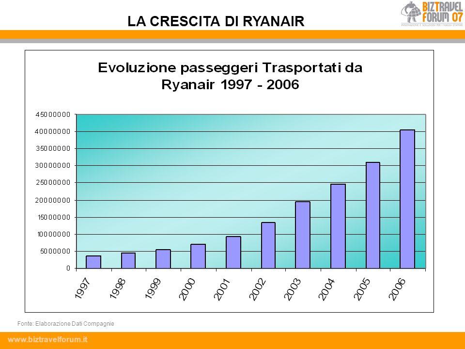LA CRESCITA DI RYANAIR Fonte: Elaborazione Dati Compagnie