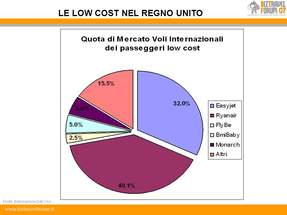 LE LOW COST NEL REGNO UNITO
