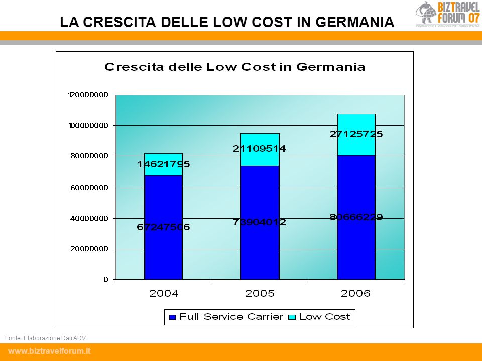 LA CRESCITA DELLE LOW COST IN GERMANIA