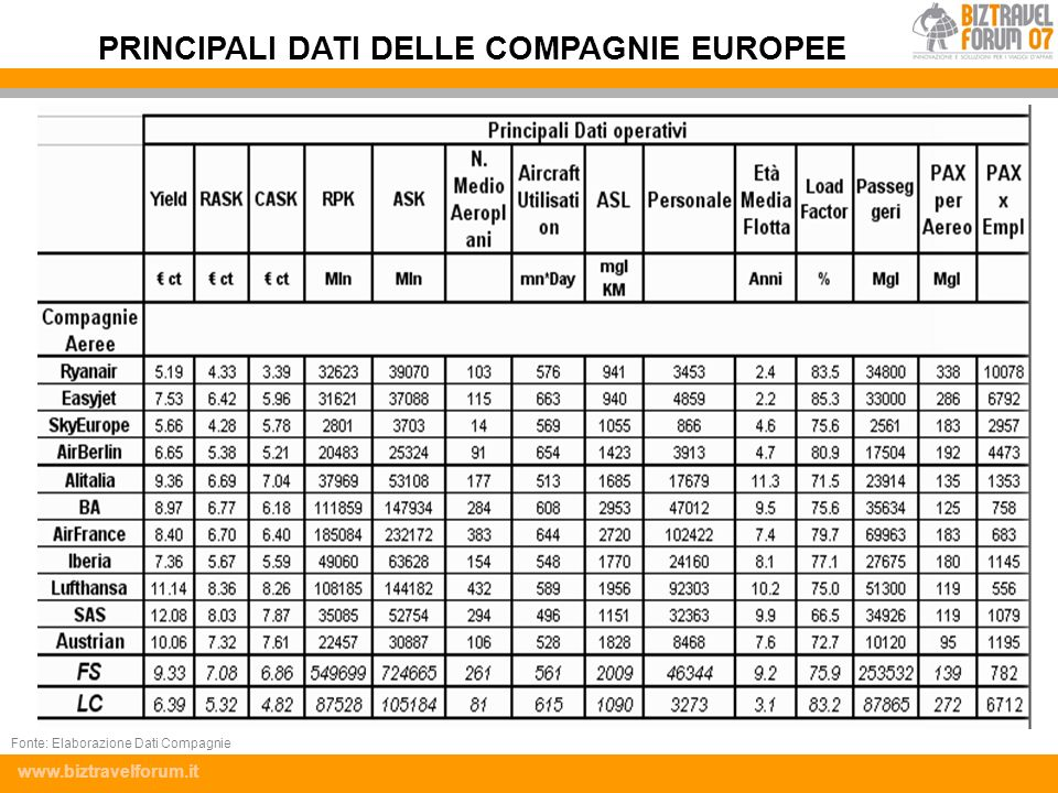 PRINCIPALI DATI DELLE COMPAGNIE EUROPEE