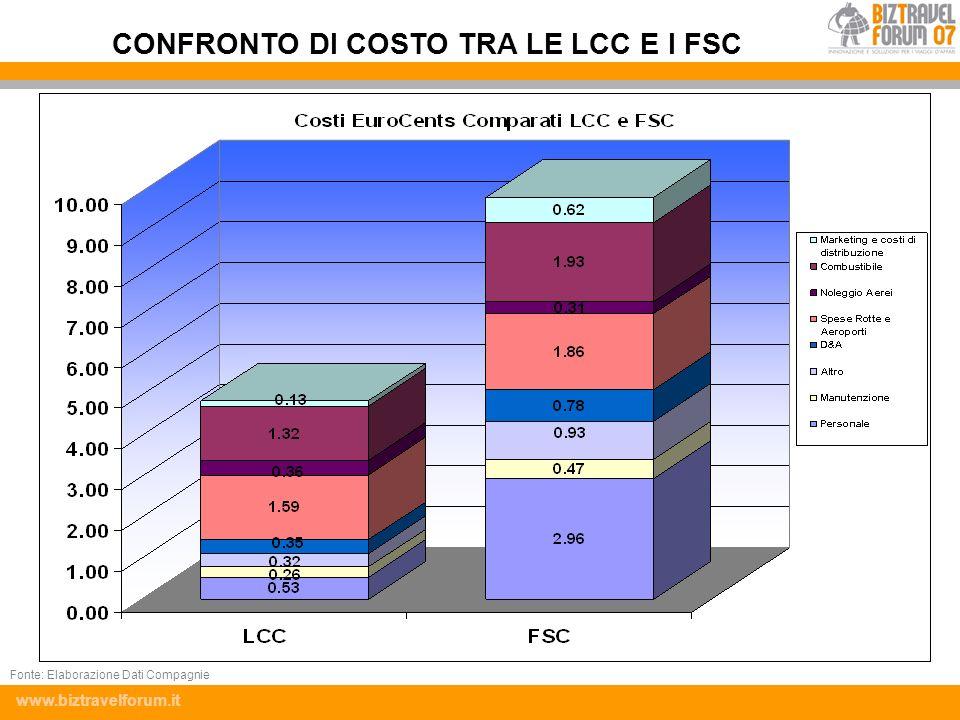 CONFRONTO DI COSTO TRA LE LCC E I FSC