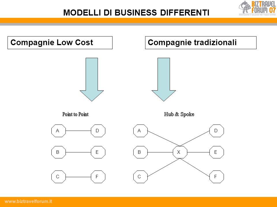 MODELLI DI BUSINESS DIFFERENTI