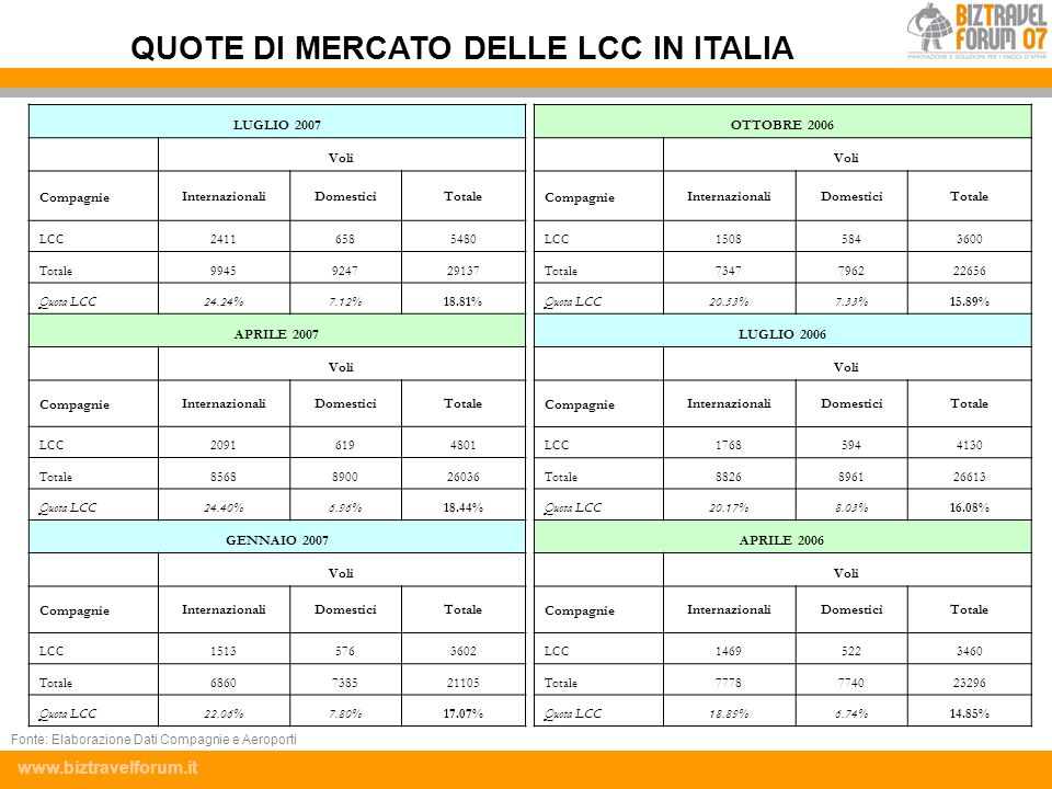 QUOTE DI MERCATO DELLE LCC IN ITALIA
