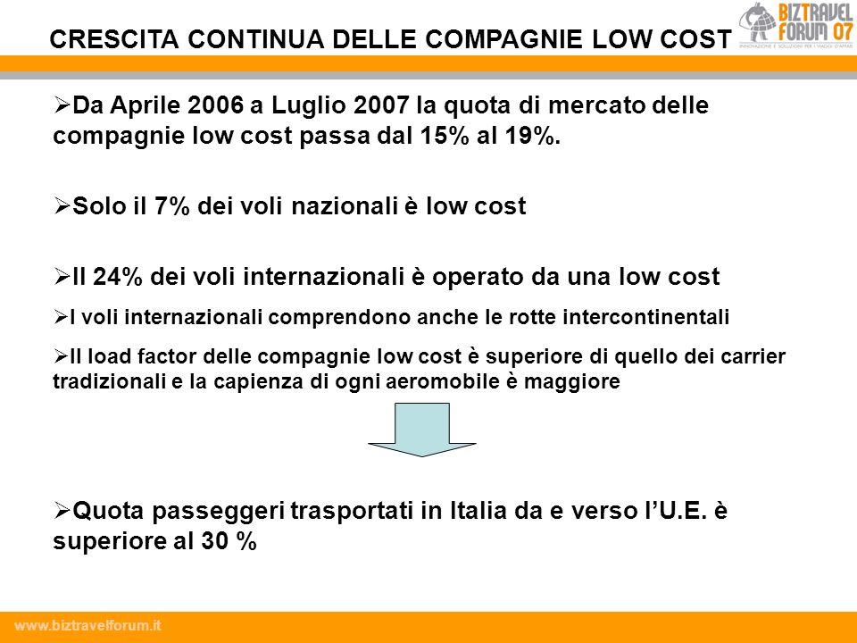 CRESCITA CONTINUA DELLE COMPAGNIE LOW COST
