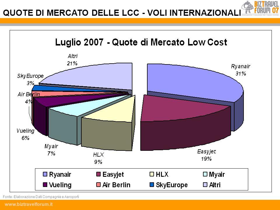 QUOTE DI MERCATO DELLE LCC - VOLI INTERNAZIONALI