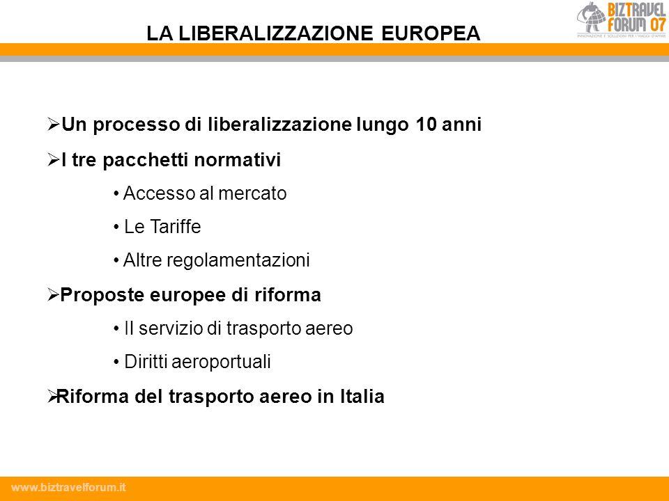 Titolo slide LA LIBERALIZZAZIONE EUROPEA