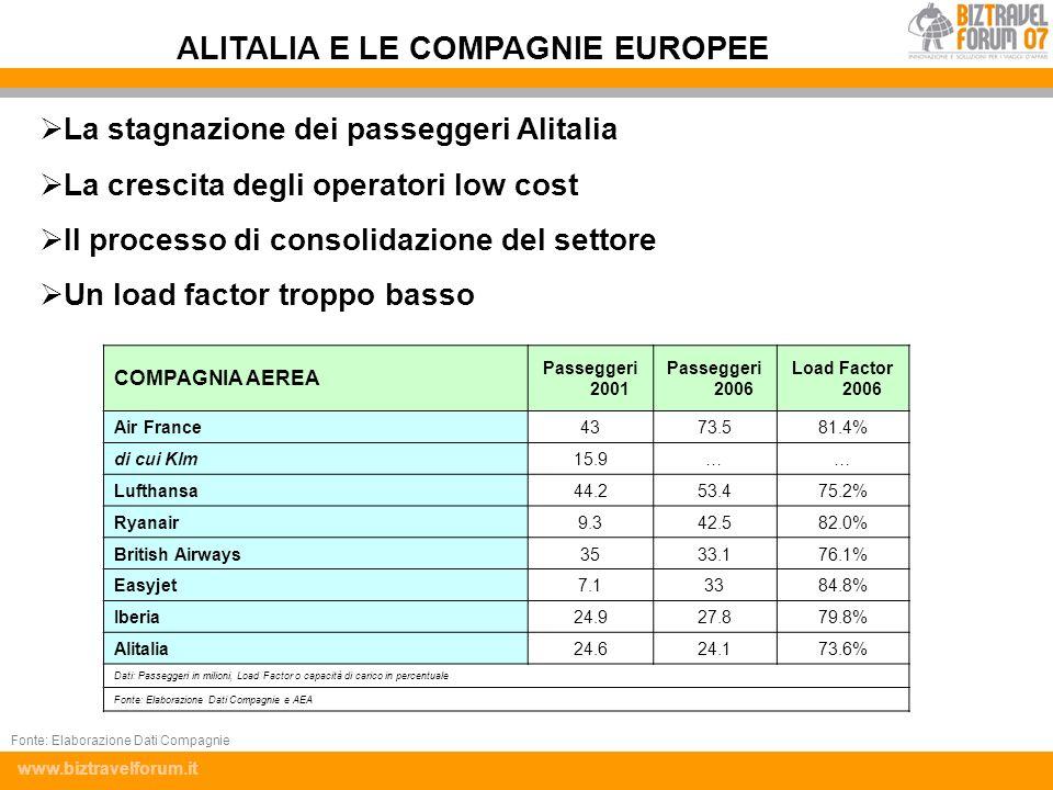 ALITALIA E LE COMPAGNIE EUROPEE
