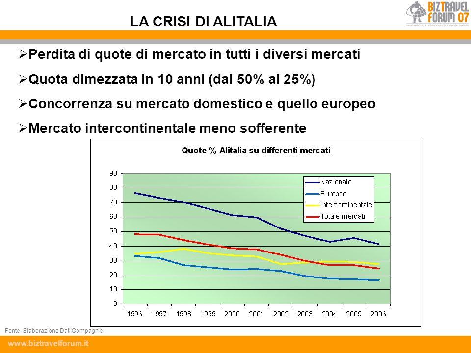 LA CRISI DI ALITALIA Perdita di quote di mercato in tutti i diversi mercati. Quota dimezzata in 10 anni (dal 50% al 25%)