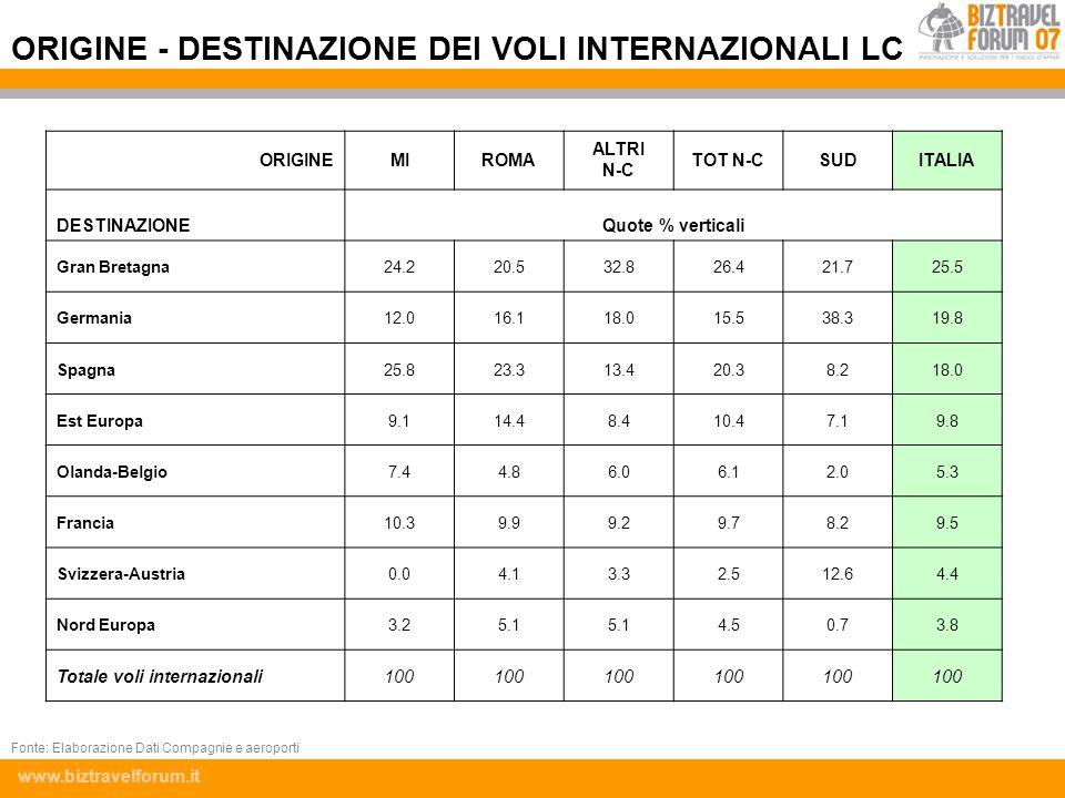 ORIGINE - DESTINAZIONE DEI VOLI INTERNAZIONALI LC