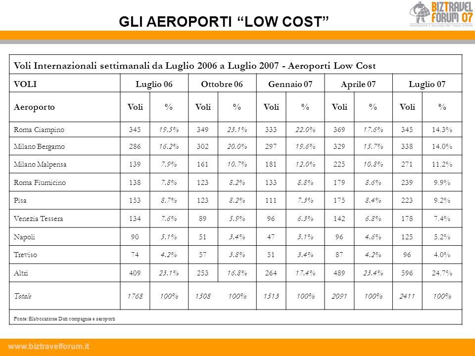 GLI AEROPORTI LOW COST
