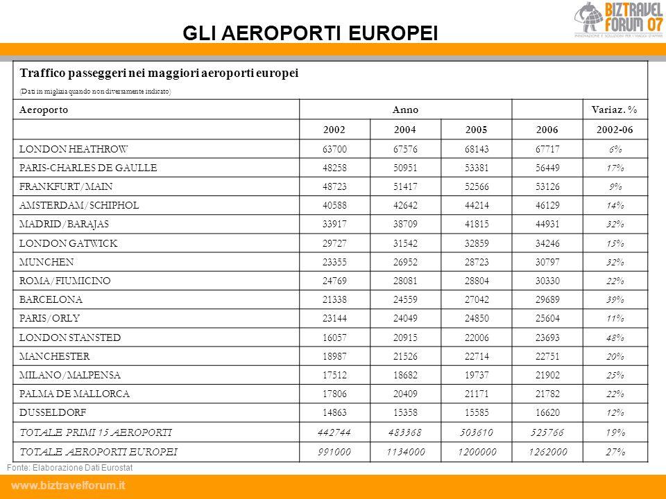 GLI AEROPORTI EUROPEI Traffico passeggeri nei maggiori aeroporti europei. (Dati in migliaia quando non diversamente indicato)
