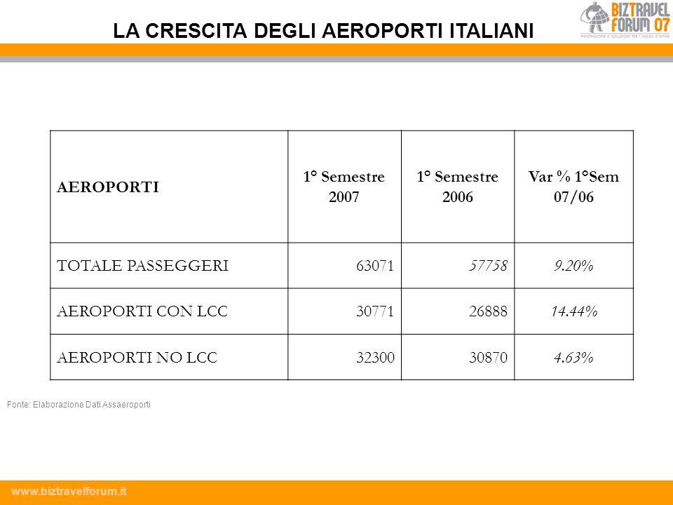 LA CRESCITA DEGLI AEROPORTI ITALIANI