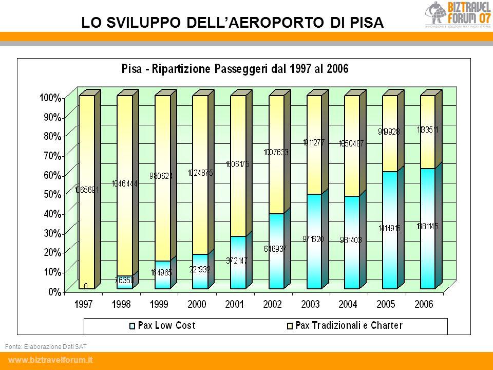 LO SVILUPPO DELL'AEROPORTO DI PISA