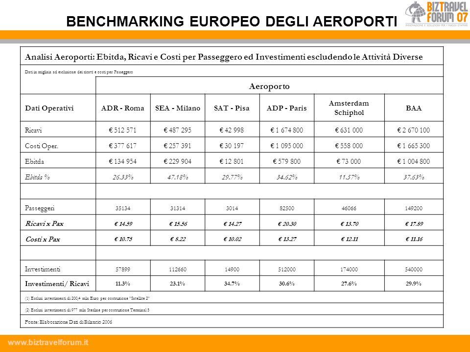BENCHMARKING EUROPEO DEGLI AEROPORTI