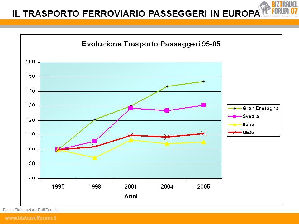 IL TRASPORTO FERROVIARIO PASSEGGERI IN EUROPA