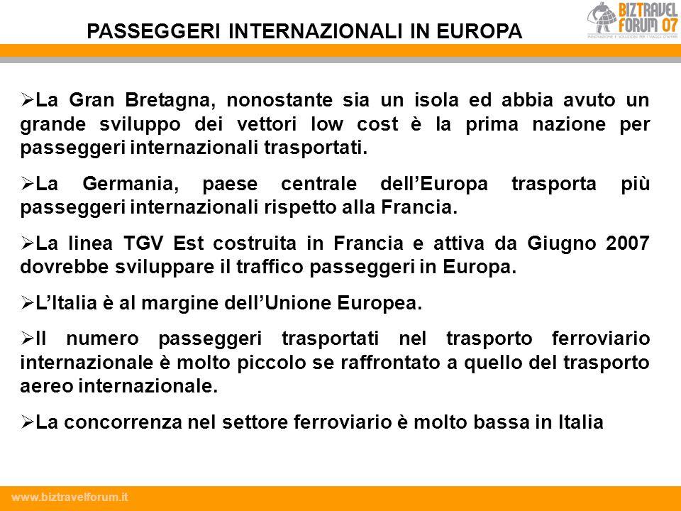 PASSEGGERI INTERNAZIONALI IN EUROPA