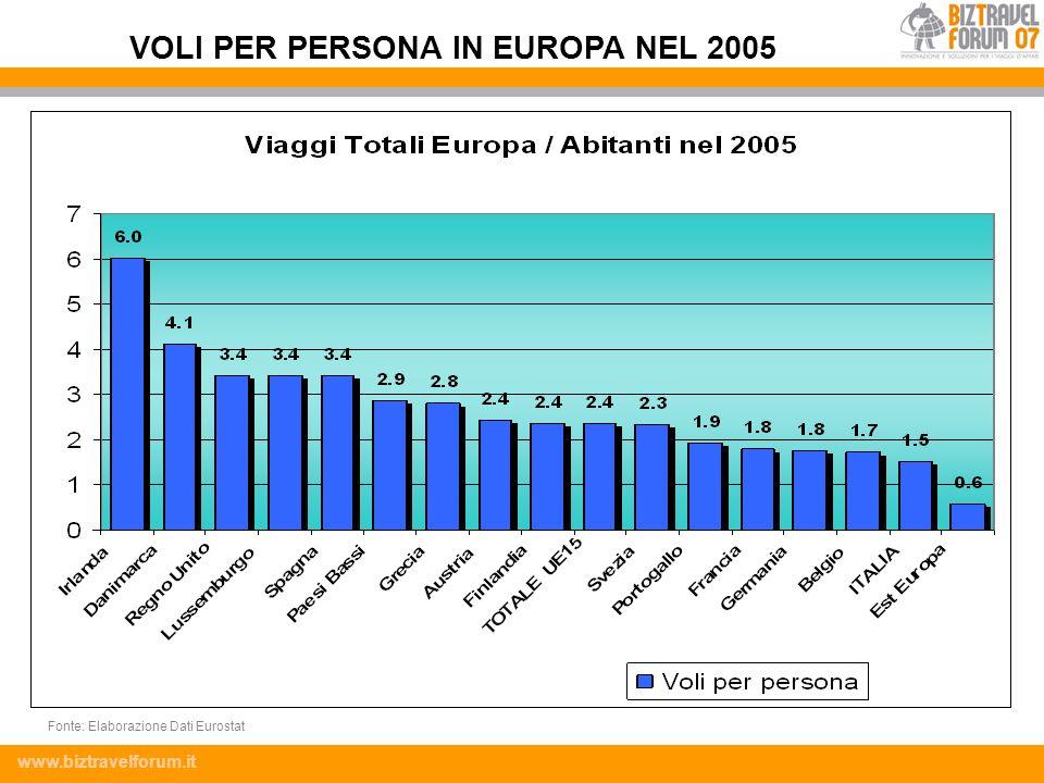 VOLI PER PERSONA IN EUROPA NEL 2005
